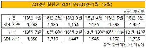2018년 월평균 BDI 지수