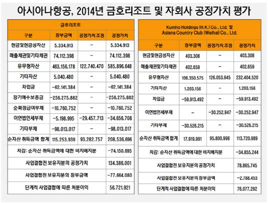 아시아나항공, 2014년 금호리조트 및 자회사 공정가치 평가