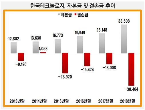 한국테크놀로지, 자본금 및 결손금 추이