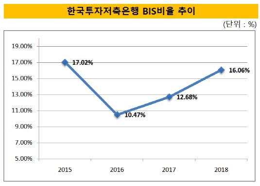 한국투자저축은행 BIS비율 추이