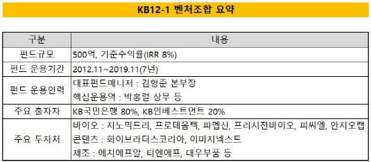 kb12-1