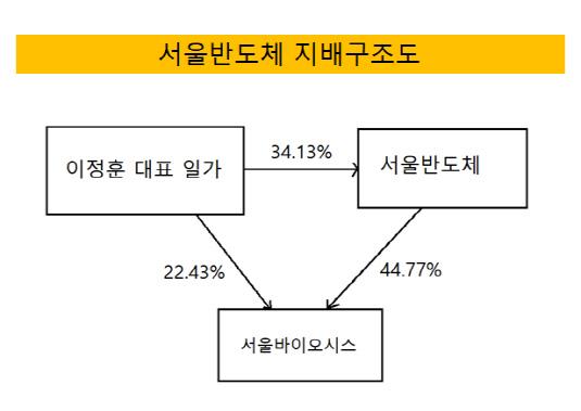 서울반도체 지배구조도 2