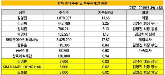 한독 최대주주 및 특수관계인 현황_20190405(수정본)