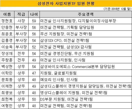 삼성전자 사업지원TF 임원 현황