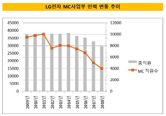 LG전자 MC사업부 인력 추이