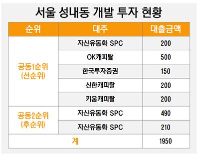 서울 성내동 개발 투자 현황