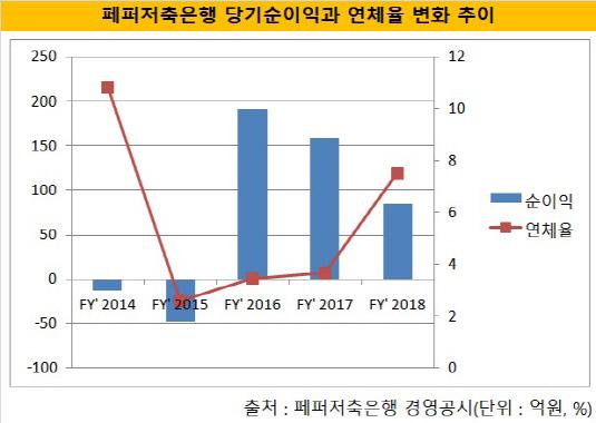 페퍼저축 순이익_연체율