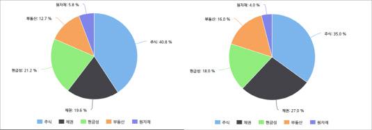 pb survey 2