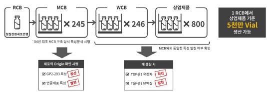 코오롱생명과학 인보사 MCB_20190411(수정본)