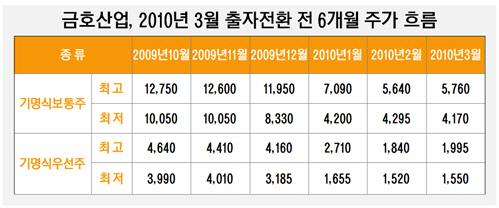 금호산업, 2010년 3월 출자전환 전 6개월 주가 흐름