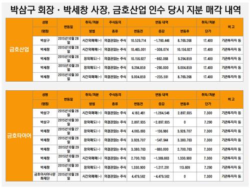박삼구 회장-박세창 사장 금호산업 인수 당시 지분 매각 내역