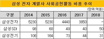 삼성 사회공헌활동