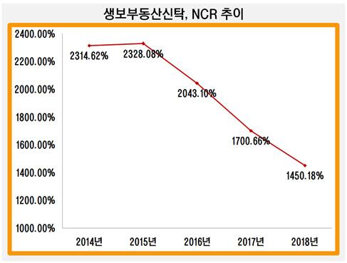 생보부동산신탁, NCR 추이