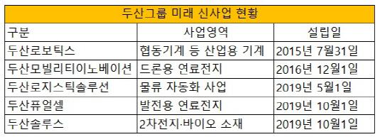 두산그룹 신사업 현황