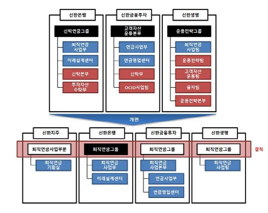 (1시각물)신한금융그룹_퇴직연금사업부문제개편