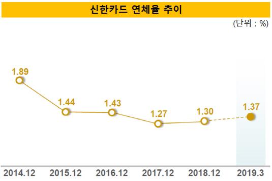 신한카드 2019년 1분기 연체율