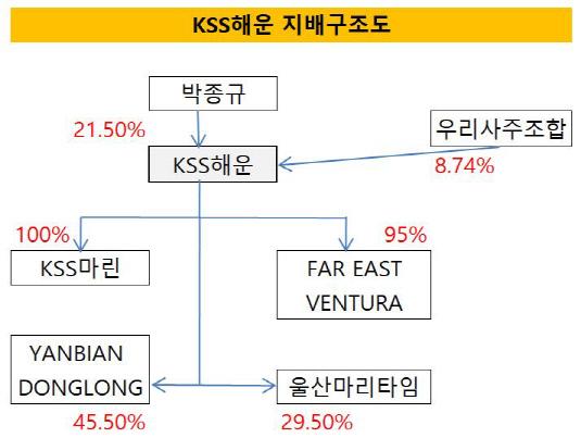 KSS해운 지배구조
