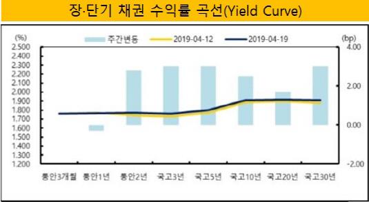 수익률 곡선