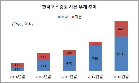 한국포스증권 자본부채 추이