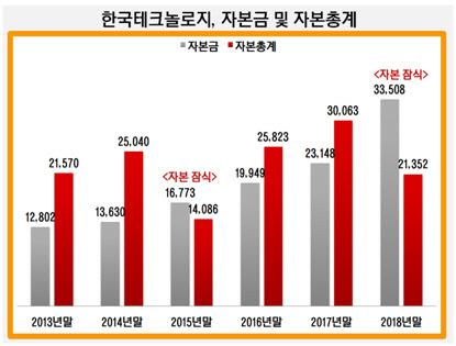 한국테크놀로지, 자본금 및 자본총계