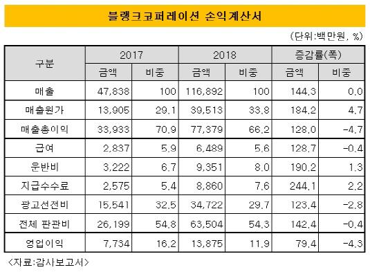 블랭크코퍼레이션 손익계산서