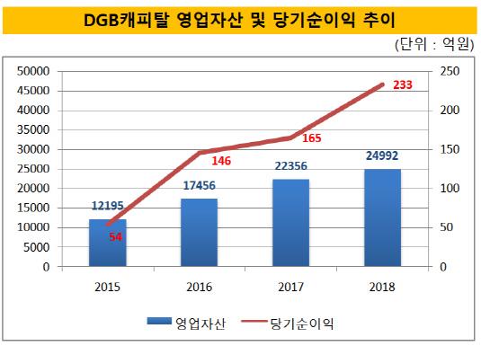 DGB캐피탈 영업자산 및 당기순이익 추이