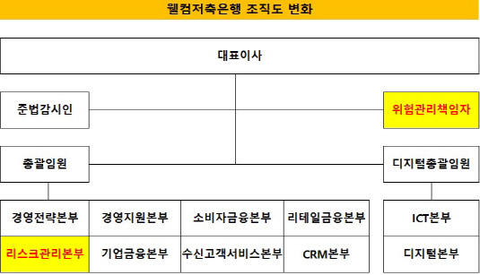 웰컴 CRO