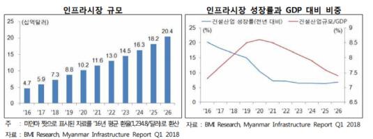 미얀마 인프라 투자 현황