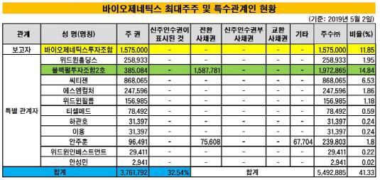 바이오제네틱스 최대주주 현황_20190513(수정본)