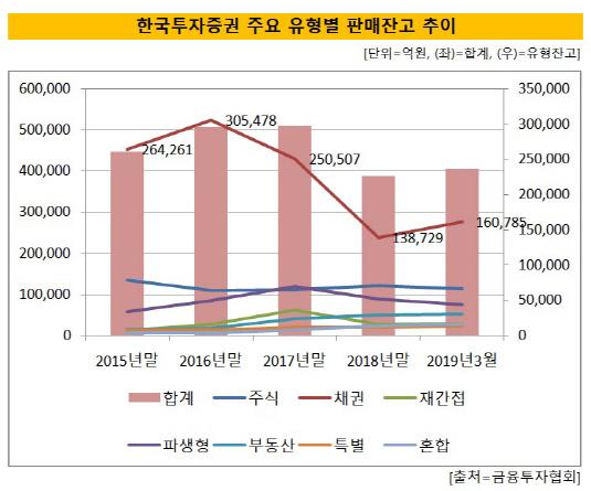 한국증권 유형별 펀드잔고