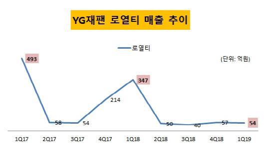 YG재팬 로열티 매출