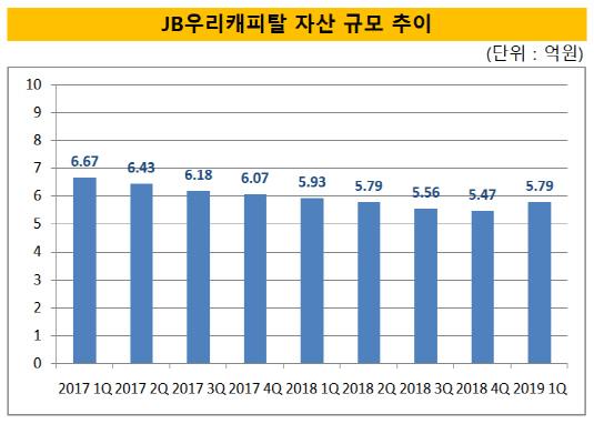 JB우리캐피탈 자산 규모 추이