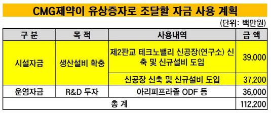 CMG제약 유상증자 자금 사용 계획_20190516(수정본)