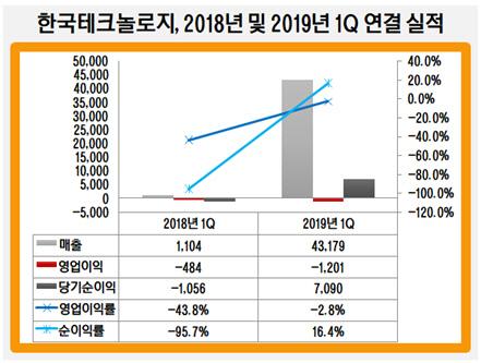 한국테크놀로지, 2018년 및 2019년 1Q 연결 실적