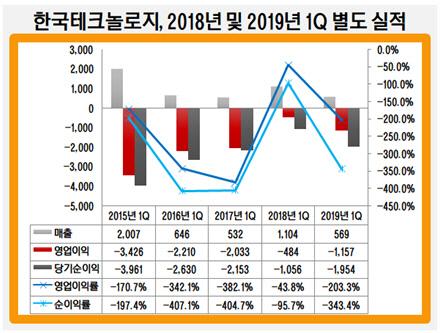 한국테크놀로지, 2018년 및 2019년 1Q 별도 실적