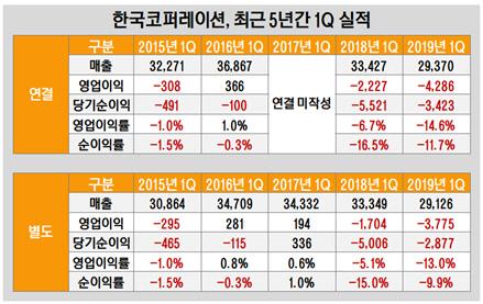 한국코퍼레이션, 최근 5년 간 1Q 실적