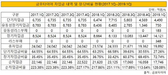금호타이어 차입금 내역 및 장단비율 현황