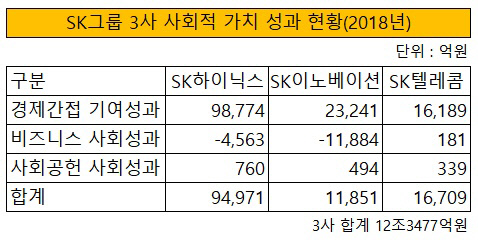 SK 사회적 가치