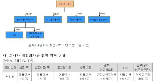 박진선 겸직