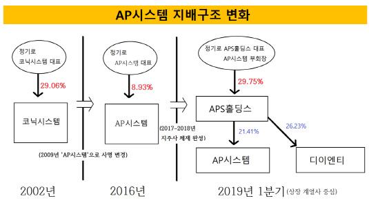 AP시스템 지배구조 변화 완성