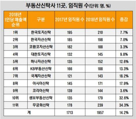 부동산신탁사 11곳 임직원 수