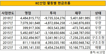 KC산업 현금흐름