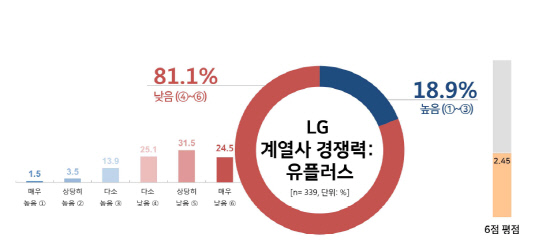 LG유플러스 인식조사
