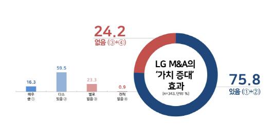 LG그룹 인식조사