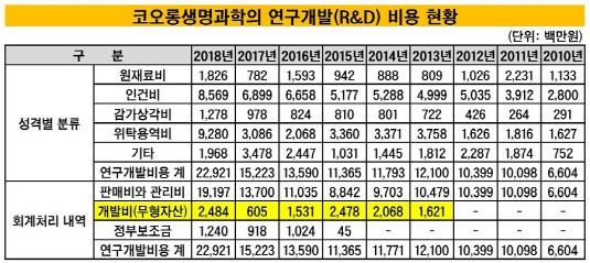 코오롱생명과학 R&D 비용 현황_20190528(수정본)