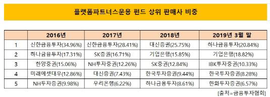 플랫폼 주요판매사 비중