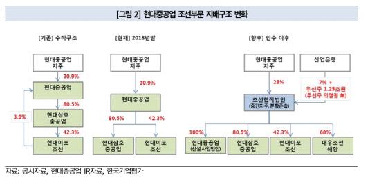 현대중공업그룹 조선부문 지배구조 변화
