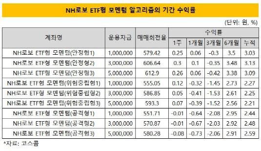 nh로보 etf형 매매회전율 기간수익률