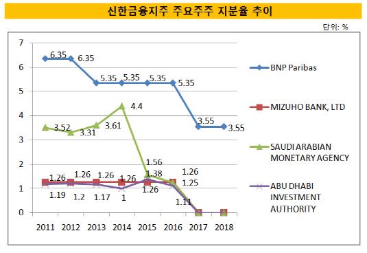 신한 주요주주 지분율