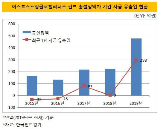 이스트스프링글로벌리더스 총설정액과 기간자금유출입 현황